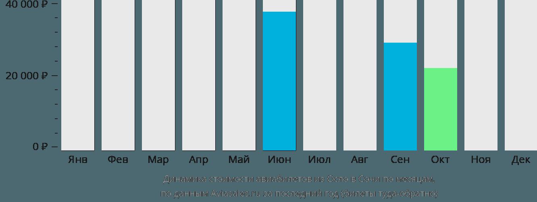 Динамика стоимости авиабилетов из Осло в Сочи по месяцам