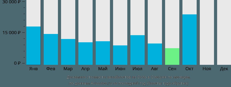 Динамика стоимости авиабилетов из Осло в Олесунн по месяцам