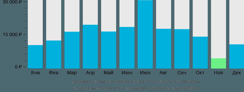 Динамика стоимости авиабилетов из Осло в Малагу по месяцам