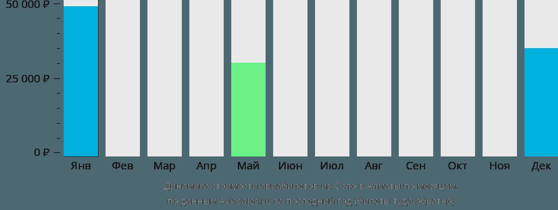Динамика стоимости авиабилетов из Осло в Алматы по месяцам