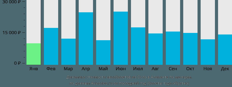 Динамика стоимости авиабилетов из Осло в Аликанте по месяцам
