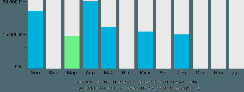 Динамика стоимости авиабилетов из Осло в Алту по месяцам