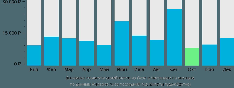 Динамика стоимости авиабилетов из Осло в Амстердам по месяцам
