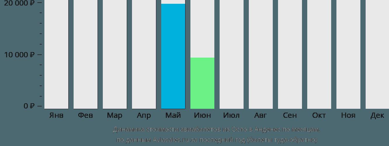 Динамика стоимости авиабилетов из Осло в Анденес по месяцам