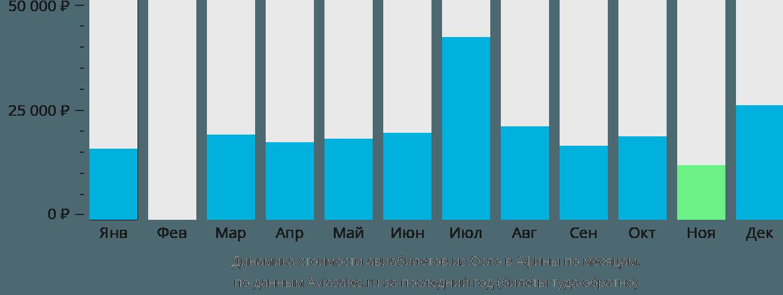 Динамика стоимости авиабилетов из Осло в Афины по месяцам