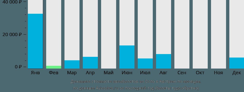 Динамика стоимости авиабилетов из Осло в Австрию по месяцам