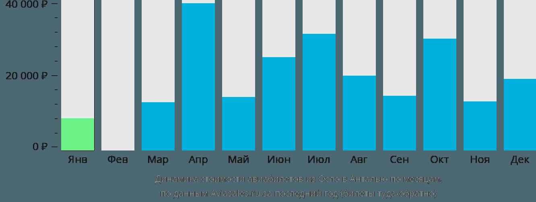 Динамика стоимости авиабилетов из Осло в Анталью по месяцам