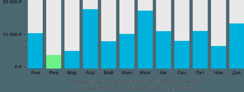 Динамика стоимости авиабилетов из Осло в Барселону по месяцам
