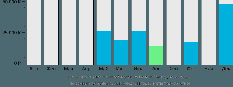 Динамика стоимости авиабилетов из Осло в Белград по месяцам