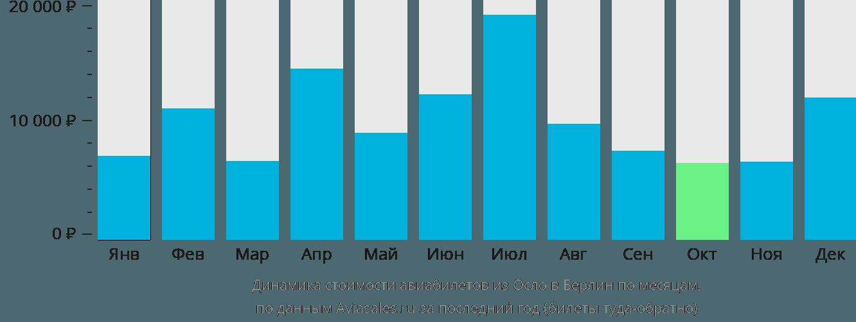 Динамика стоимости авиабилетов из Осло в Берлин по месяцам