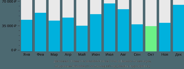 Динамика стоимости авиабилетов из Осло в Бангкок по месяцам