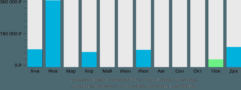 Динамика стоимости авиабилетов из Осло в Брисбен по месяцам