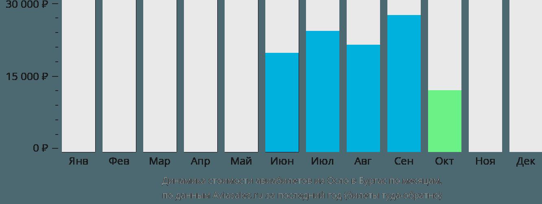 Динамика стоимости авиабилетов из Осло в Бургас по месяцам