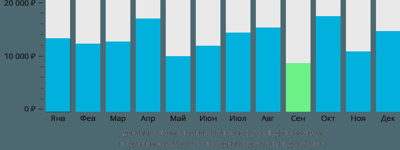 Динамика стоимости авиабилетов из Осло в Будё по месяцам