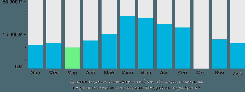 Динамика стоимости авиабилетов из Осло в Брюссель по месяцам