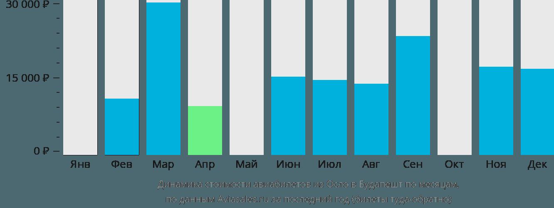Динамика стоимости авиабилетов из Осло в Будапешт по месяцам