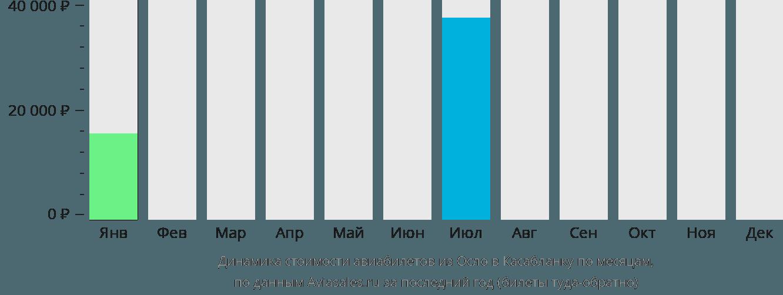 Динамика стоимости авиабилетов из Осло в Касабланку по месяцам