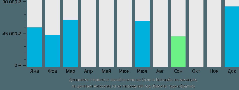 Динамика стоимости авиабилетов из Осло в Коломбо по месяцам