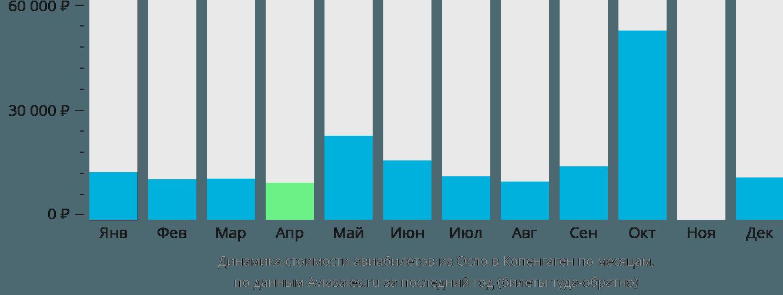 Динамика стоимости авиабилетов из Осло в Копенгаген по месяцам