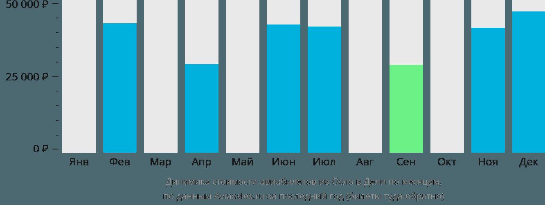 Динамика стоимости авиабилетов из Осло в Дели по месяцам