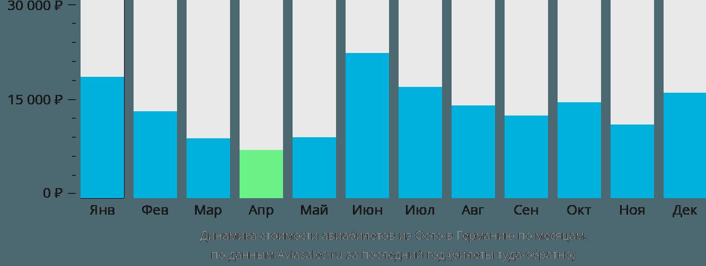 Динамика стоимости авиабилетов из Осло в Германию по месяцам