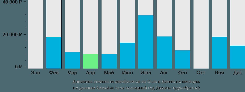 Динамика стоимости авиабилетов из Осло в Данию по месяцам