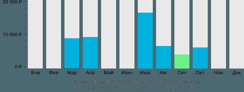 Динамика стоимости авиабилетов из Осло в Дублин по месяцам
