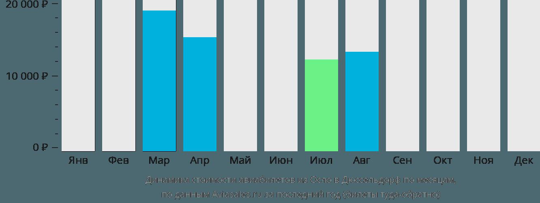 Динамика стоимости авиабилетов из Осло в Дюссельдорф по месяцам