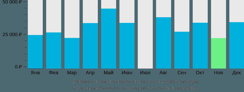 Динамика стоимости авиабилетов из Осло в Дубай по месяцам