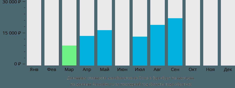 Динамика стоимости авиабилетов из Осло в Эдинбург по месяцам