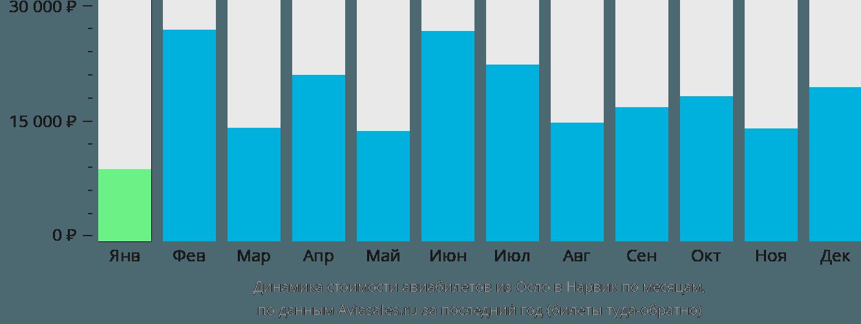 Динамика стоимости авиабилетов из Осло в Нарвик по месяцам