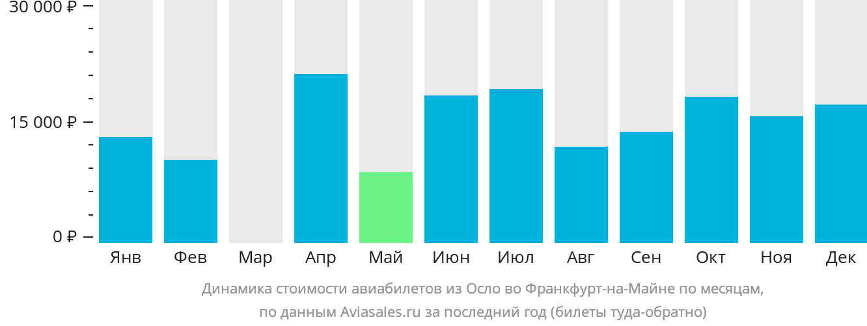 Динамика стоимости авиабилетов из Осло во Франкфурт-на-Майне по месяцам