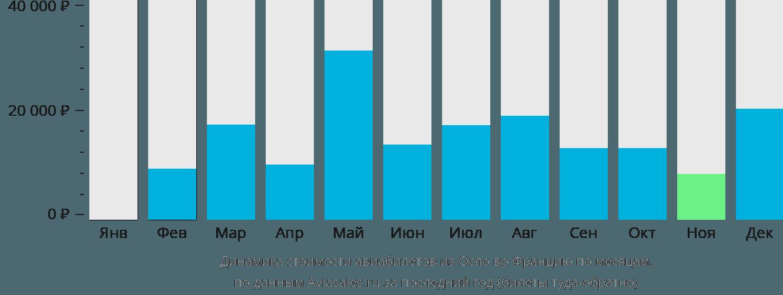 Динамика стоимости авиабилетов из Осло во Францию по месяцам