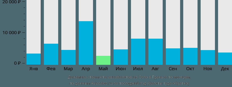 Динамика стоимости авиабилетов из Осло в Гданьск по месяцам