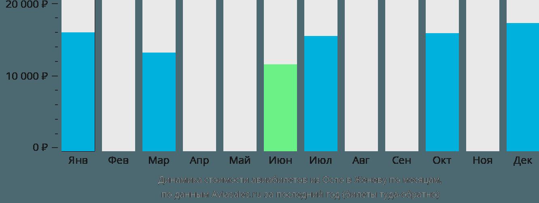 Динамика стоимости авиабилетов из Осло в Женеву по месяцам