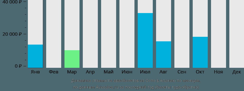 Динамика стоимости авиабилетов из Осло в Аланию по месяцам