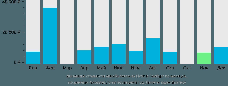 Динамика стоимости авиабилетов из Осло в Гамбург по месяцам