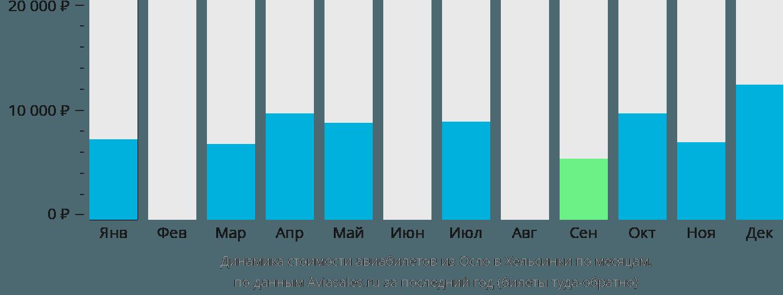 Динамика стоимости авиабилетов из Осло в Хельсинки по месяцам
