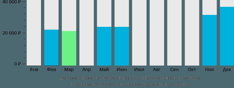 Динамика стоимости авиабилетов из Осло в Ираклион (Крит) по месяцам