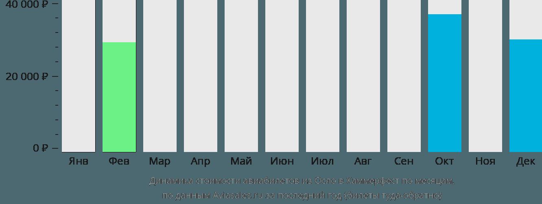 Динамика стоимости авиабилетов из Осло в Хаммерфест по месяцам