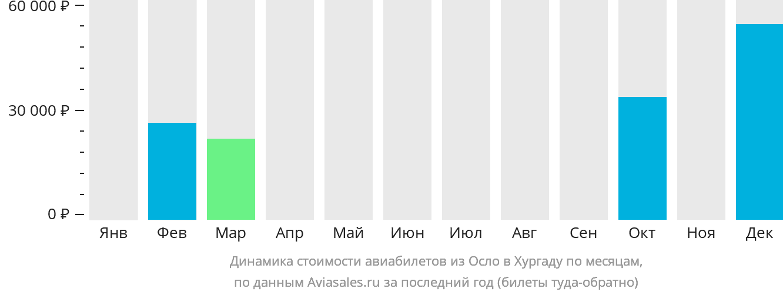 Динамика стоимости авиабилетов из Осло в Хургаду по месяцам