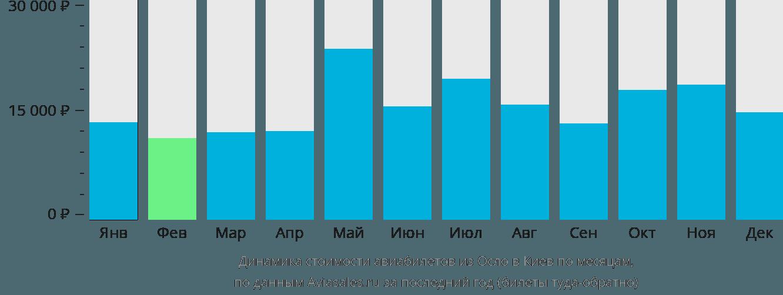 Динамика стоимости авиабилетов из Осло в Киев по месяцам