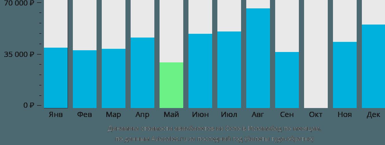 Динамика стоимости авиабилетов из Осло в Исламабад по месяцам