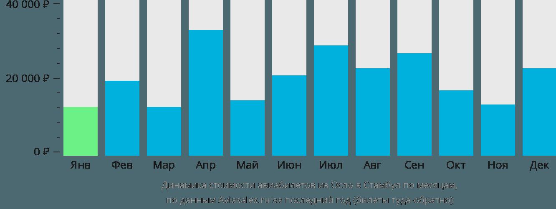 Динамика стоимости авиабилетов из Осло в Стамбул по месяцам