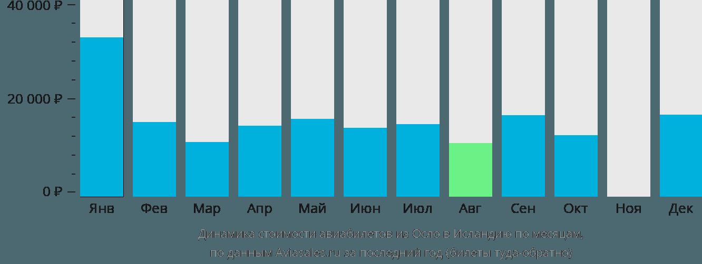Динамика стоимости авиабилетов из Осло в Исландию по месяцам