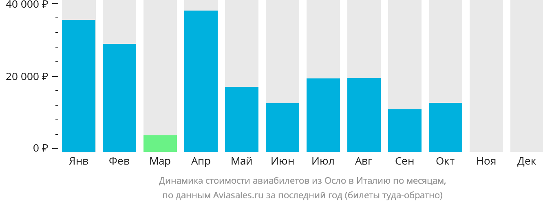 Динамика стоимости авиабилетов из Осло в Италию по месяцам
