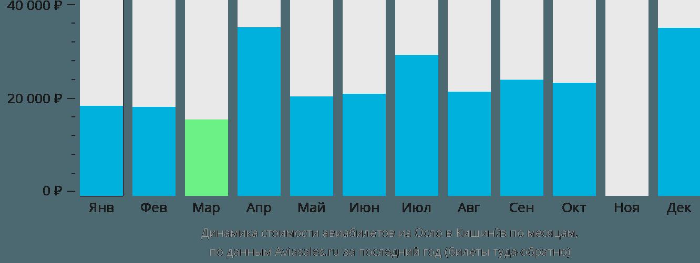 Динамика стоимости авиабилетов из Осло в Кишинёв по месяцам