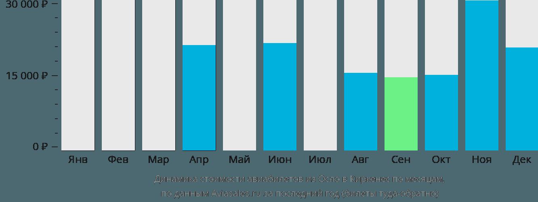 Динамика стоимости авиабилетов из Осло в Киркенес по месяцам