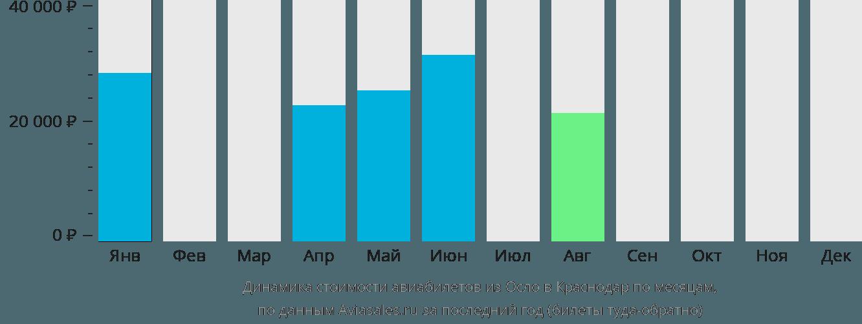 Динамика стоимости авиабилетов из Осло в Краснодар по месяцам