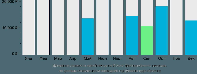 Динамика стоимости авиабилетов из Осло в Кристиансанн по месяцам
